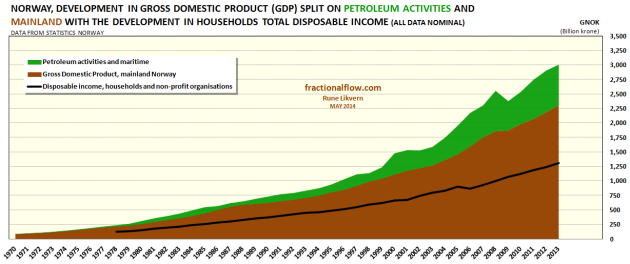 Figure 1: Chart above shows the development in the Norwegian Gross Domestic Product (GDP) split on mainland Norway (brown area) and petroleum and maritime activities (green area). The Norwegian petroleum activities are offshore within the Norwegian maritime economic zone. At present exchange rates Norway's GDP for 2013 was around $500 Billion (nominal). The black line shows the development for total nominal disposable income for Norwegian households.