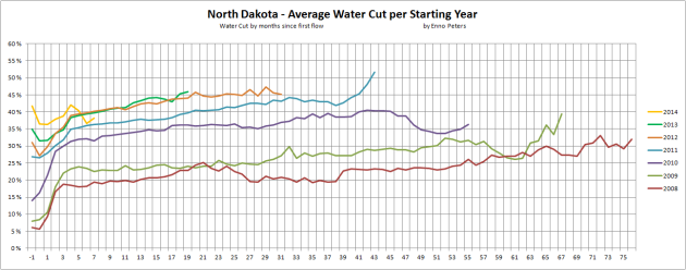 """Figure 01: The chart above shows development in the water cut [water cut = [water/(water + LTO)] for the """"average"""" wells by vintage in North  Dakota. Produced water (brine) is transported to dedicated disposal sites. Chart by Enno Peters."""