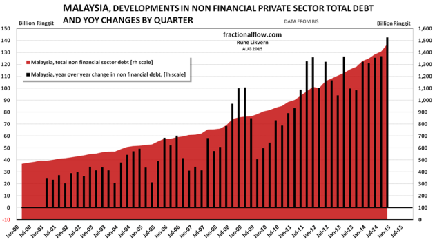 Figure 11: The chart above show developments in total non financial private debt in Malaysia [red area, right hand scale]. The black columns show YoY changes in non financial private debt in Malaysia by quarter [left hand scale].