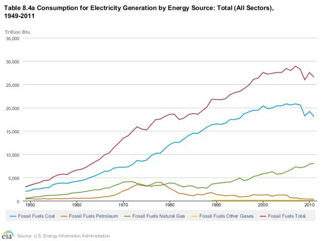 Figur 5: Figuren ovenfor viser den årlige utviklingen i energikilde for elektrisitetsproduksjonen i USA fra 1950 til 2011 i Btu (Data fra EIA; Energy Information Administration).