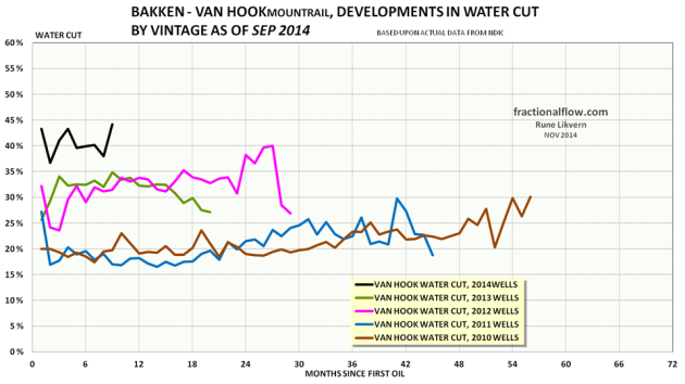 Figure 14: The colored lines in the chart above shows development in water cut by vintage of the wells in the Middle Bakken and Three Forks formations in the Van Hook pool.