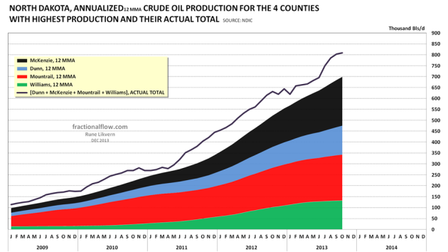 Figure 07: The chart above shows the development in oil production from the 4 counties with the biggest production by using 12 Months Moving Averages (12 MMA, annualized).