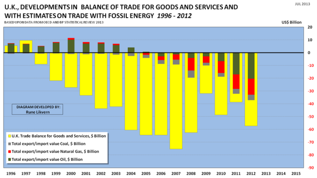 Figure 7: Development of UK's trade balances for the years 1996 - 2012 (yellow columns). In the chart (within the yellow columns and as stacked columns) is also shown estimates of the value of exports and imports of oil (green columns), natural gas (red columns) and coal (grey columns).
