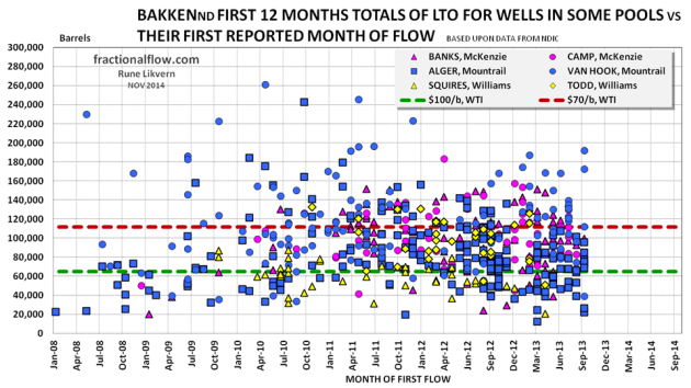 Figure 28: The chart above shows the development in well productivity (first 12 months LTO totals of reported flow) for all the wells in the 6 pools presented in this post versus time (month) of reported first flow. The red dotted line shows estimated first 12 months break even flow with an oil price of $70/Bbl (WTI), the green dotted line at $100/Bbl (WTI). Well data as of September 2014.  Assumptions to break even flow as described in figure 30 and with a 7% discount rate. Estimates are on a point forward basis (half cycle) and does not include costs for acreage acquisition, exploration etc.