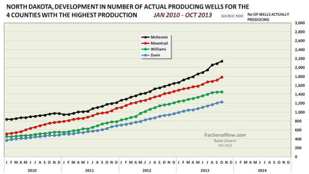 Figure 13: Chart above shows developments in reported number of actual producing wells for the 4 counties with the biggest oil production in North Dakota.