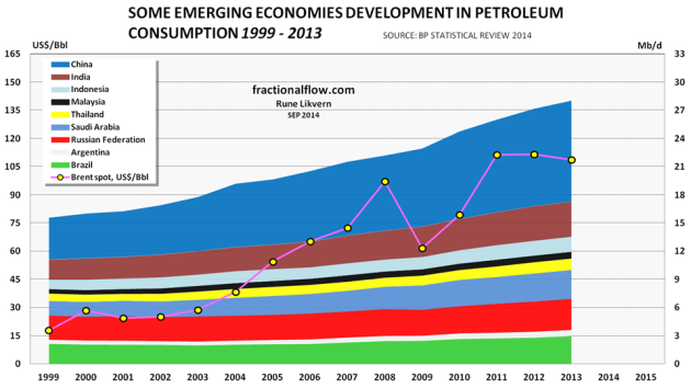 Figure 3: The chart above shows the developments in petroleum consumption in China, India, Indonesia, Malaysia, Thailand, Saudi Arabia, Russian Federation, Argentina and Brazil  for the years 1999 - 2013 (stacked areas and right hand scale) together with  the oil price [Brent spot] yellow dots and left hand scale.