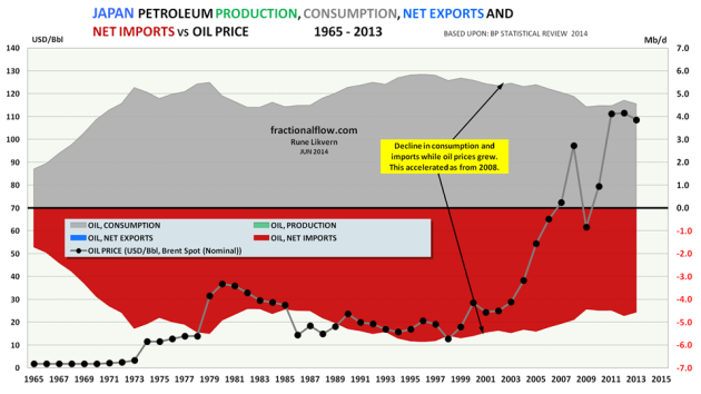 Figure 05: The chart above shows developments in total petroleum consumption (grey area), petroleum imports (red area), petroleum production (green area) for Japan [all right hand scale]. The chart also shows development in the oil price, Brent spot [left hand scale].