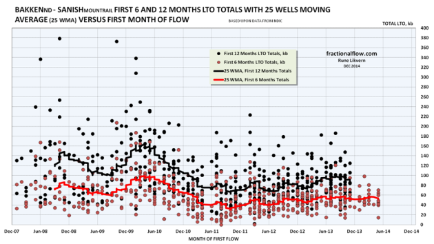 Figure 08: The red dots in the chart above are the 6 months totals for individual wells and the red line the smoothed 25 Well Moving Average (25 WMA) of the 6 months totals. The black dots are the 12 months totals for individual wells and the black line the smoothed 25 Well Moving Average (25 WMA) of the 12 months totals. The wells' productivities are plotted versus the month of their first reported flow.