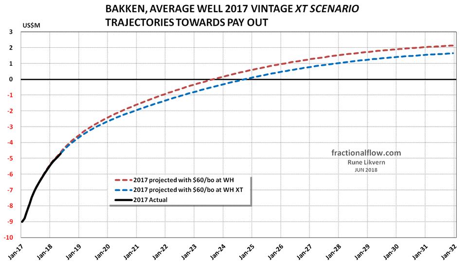 Figure 6 Bakken LTO 2017 vintage Normal versus XT
