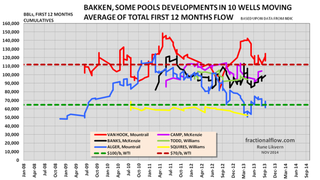 Figure 29: The chart above shows developments in the trailing 10 well average for the first 12 months total flow for the wells in the pools presented in this post. The red dotted line shows estimated first 12 months break even flow with an oil price of $70/Bbl (WTI), the green dotted line at $100/Bbl (WTI). Well data as of September 2014.  Assumptions to break even flow as described in figure 30 and with a 7% discount rate. Estimates are on a point forward basis (half cycle) and does NOT include costs for acreage acquisition, exploration etc.