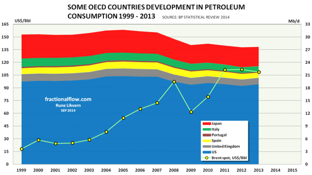 Figure 1: The chart above shows the developments in petroleum consumption in Japan, Italy, Portugal, Spain, United Kingdom and US for the years 1999 - 2013 (stacked areas and right hand scale) together with  the oil price [Brent spot] yellow dots and left hand scale.