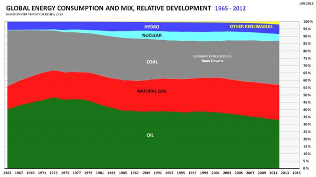 Figur 02: Verdens utvikling i totalt energiforbruk for 1965 - 2012 med relativ utvikling mellom energikilder.
