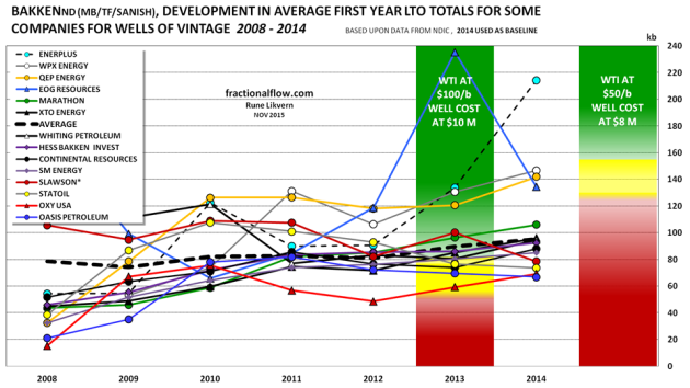 "Figure 06: The above chart shows developments in average well first year LTO totals (productivity) by vintage for some companies. The colored columns (at the 2013 and 2015 marks) show projected financial performance based on the average LTO well first year totals. For 2013, the chart is based on: WTI at $100/b and a type well at $10M was found to have a 0% return with a total first year LTO flow at about 50 kb. For 2015, the chart is based on: WTI at $50/b and a type well at $8M was found to have a 0% return with a total first year LTO flow at about 125 kb. The chart show that the well productivity has been on an upward trend. So far the productivity improvements and cost reductions have not fully compensated for the effects from a much lower oil price. The profitability equation of the type well was solved for the equivalent total first year flow for various oil prices and costs on a point forward basis. A lower oil price makes the red columns ""push"" the others upwards (moves the profitability bands upwards) and vice versa. Wells of the 2015 vintage (per September) are on a trajectory close to those of the 2014 vintage. kb, kilo barrels = 1,000 barrels"