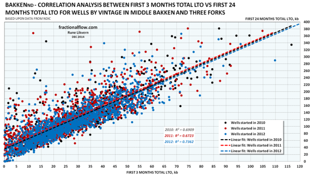 Figure 15: The chart above shows the correlation between 3 months totals LTO versus 24 months total LTO for the wells for 2010, 2011 and 2012 presented in table A.