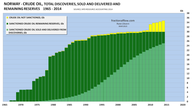 "Figure 06: The chart above shows the development of total NCS crude oil discoveries since exploration began and as of end 2014 [data from NPD Resource Accounting at end 2014]. The chart is often referred to as a ""creaming curve"". The light green portion of the columns shows the development in total extracted, sold and delivered. The dark green portion shows the development in estimated remaining recoverable reserves. The yellow portion shows the development in total estimated reserves in discoveries that has not been sanctioned at end 2014. Johan Sverdrup is presently included in the yellow portion of the columns."