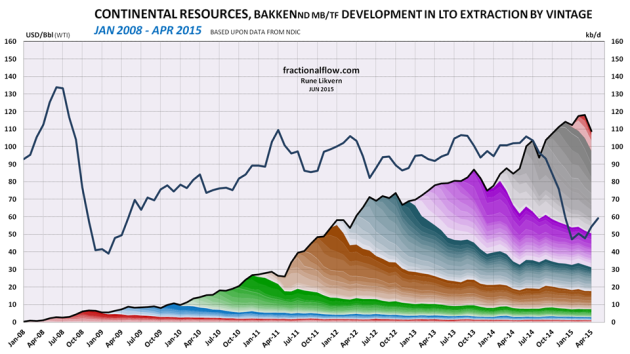 Figure 2: The chart above shows developments by vintage in LTO extraction for Continental Resources in Bakken (ND) as of January 2008 and of April 2015 [right hand scale]. Development in the oil price (WTI) black line is shown versus the left hand scale. The chart does not include contributions from wells starting to flow prior to 2008 and the contributions from these wells normally diminishes as the wells ages.