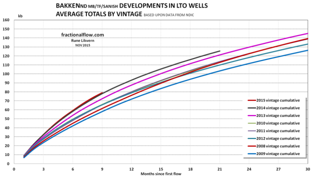 Figure 03: The chart show developments in the EUR trajectories for the average LTO well by vintage in the Bakken(ND).