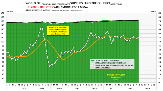 Figure 4: The chart above show world supplies of crude oil and condensates [green columns plotted against the right axis] from July 2006 and to December 2013. In the chart is also shown the development in the monthly oil price (Brent spot) [white circles connected by a white line plotted against the left axis]. Both variables have lines added describing the 12 Months Moving Averages.