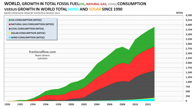 Figure 3: The chart above shows the growth in the world's consumption of fossil fuels (oil [green], natural gas [red] and coal [dark grey] stacked versus the growth in renewables (solar [yellow] and wind [turquoise]), also stacked and all since 1990 to 2013.
