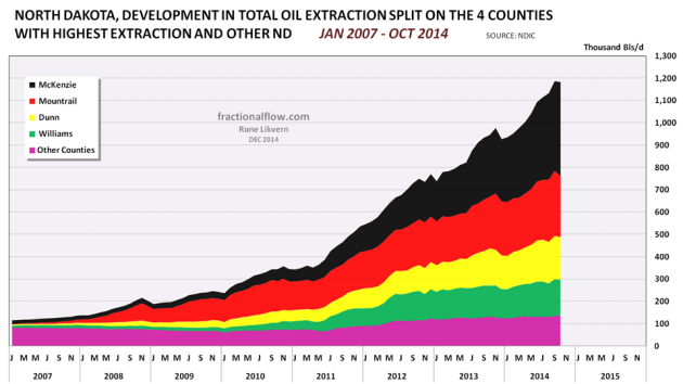 Figure 02: The chart above with the stacked areas shows developments in all oil extraction in North Dakota as of January 2007 and of October 2014 split on the 4 counties with the highest extraction and the rest of North Dakota. Growth in oil extraction in North Dakota is now primarily from McKenzie.