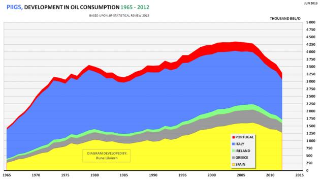Figur 08: Diagrammet ovenfor viserutviklingen i totalt petroleumsforbruk for PIIGS (Portugal, Italy, Ireland, Greece, Spain) for årene 1965 - 2012.