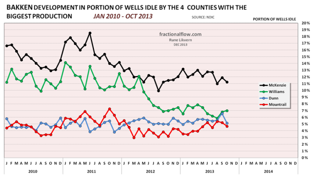 Figure 17: Chart above shows developments in the portion of idle wells relative to the number of wells capable of producing for the 4 counties with the biggest production.