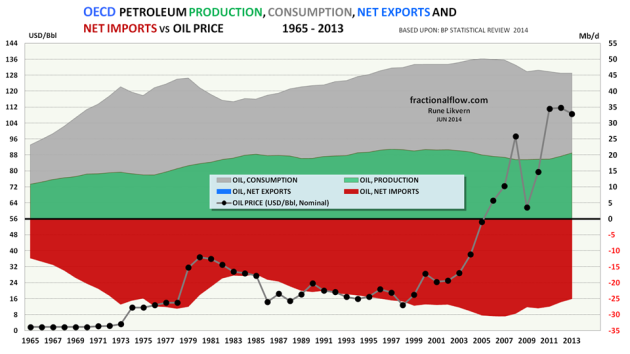 Figure 13: Chart above (areas are not stacked) shows developments in OECD total petroleum consumption (grey area), production (green area) and net imports (red area) since 1965 and as of 2013 [rh scale] together with the oil price [Brent, black dots and lh scale].
