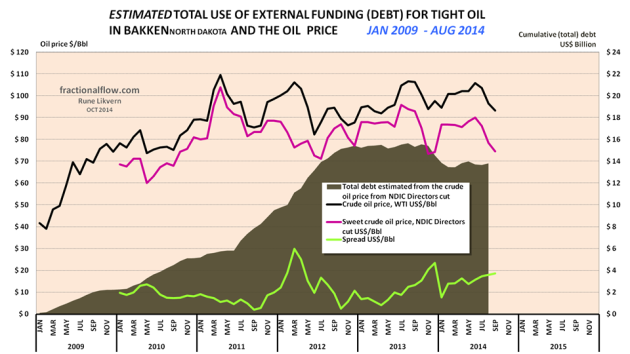 Figure 04: The chart above follows the same methodology as presented in figure 03 for estimates of changes to total debt (dark green area and right hand scale) with the difference that the wellhead price published by NDIC in their monthly reports has been applied. In the chart is also shown the developments in the oil price WTI (black line), at the wellhead (dark red line) and the spread between WTI and the wellhead price (light green line), all left hand scale.