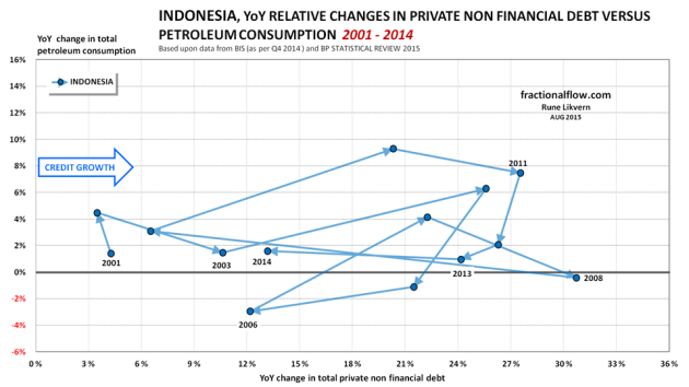 Figure 10: The chart shows the YoY relative changes in total private non financial debt [horizontal axis] plotted versus the YoY relative changes in total petroleum consumption [vertical axis] in Indonesia from 2001 to 2014. The lines have arrows to show the sequence and developments. To ease identification some years are shown.