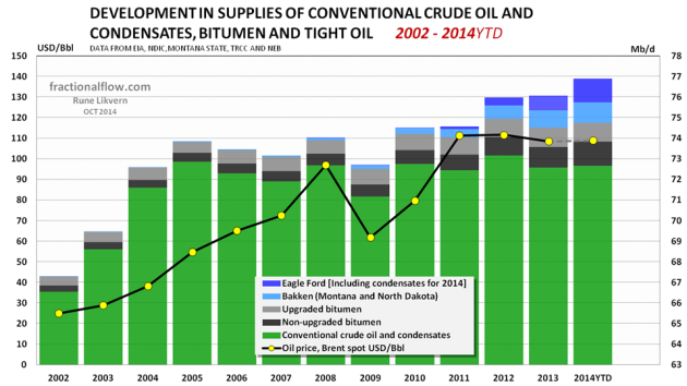 Figure 4: The chart above shows world supplies of crude oils and condensates split on conventional sources (green columns), bitumen (oil sands) from Canada (black/grey columns) and Light Tight Oil (LTO) from Bakken and Eagle Ford [blue columns and rh scale.  NOTE rh scaling] together with the developments in the oil price [Brent spot and lh scale] since 2002 and as of 2014YTD (June 2014).