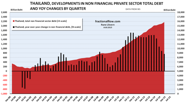 Figure 13: The chart above show developments in total non financial private debt in Thailand [red area, right hand scale]. The black columns show YoY changes in non financial private debt in Thailand by quarter [left hand scale].