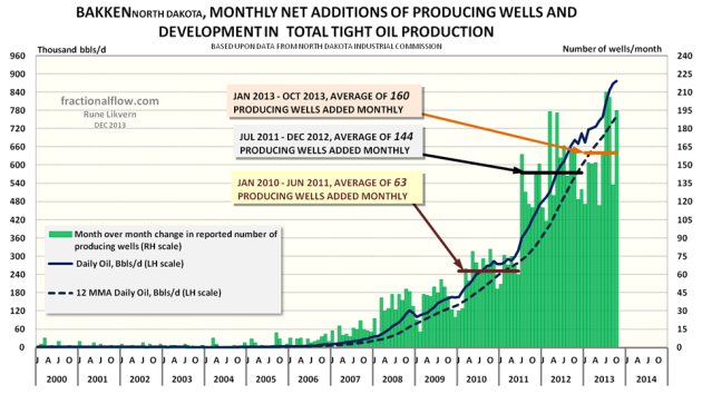 Figure 01: The chart above shows monthly net additions of producing wells (green columns plotted against the rh scale) and development in oil production from Bakken (ND) (thick dark blue line, lh scale) as of January 2000 and as of October 2013. The 12 Month Moving Average (12 MMA) is also plotted (thick dotted dark red line, lh scale).