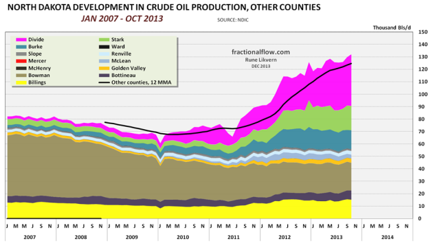 Figure 08: The chart above shows development in NDIC reported oil production from the other counties in North Dakota. The black line shows the oil production development for these counties expressed by 12 MMA.