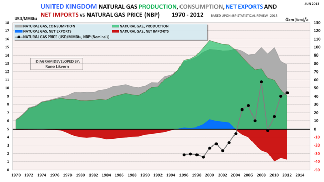 Figure 4: Development of UK's natural gas production, consumption, net exports and net imports for the years 1970 - 2012. The chart also shows the development in the annual nominal natural gas price (NBP; National Balancing Point)  (black dots connected by grey line) for the years 1996 - 2012.