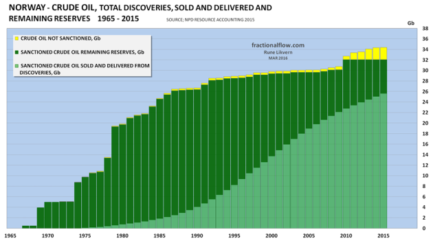 "Figure 07: The chart above shows the development of total NCS crude oil discoveries since exploration began and as of end 2015 [data from NPD Resource Accounting at end 2015]. The chart is often referred to as a ""creaming curve"". The light green portion of the columns shows the development in total extracted, sold and delivered. The dark green portion shows the development in estimated remaining recoverable reserves. The yellow portion shows the development in total estimated reserves in discoveries that are under evaluation and that has not been sanctioned at end 2015."