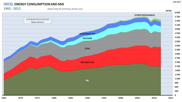 Figur 04: Utvikling i totalt energiforbruk for 1965 - 2012 for OECD og utvikling mellom energikilder.