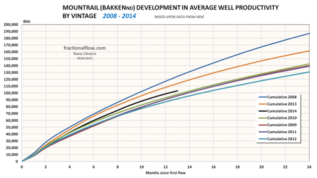 Figure 07: The chart shows the development in average total LTO extraction by vintage for wells in Mountrail. NOTE: Data for 2014 are not complete with first year totals for all wells.