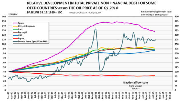 Figure 2: The chart above shows the relative developments in total private non financial debts for Spain, United Kingdom, Italy, Portugal, the US and Japan [the same countries as in figure 1] from the end of 1999 [end of 1999 was used as baseline = 100] and as of Q1 2014 plotted against the right hand scale. The oil price [Brent spot] for the same period is shown against the left hand scale.