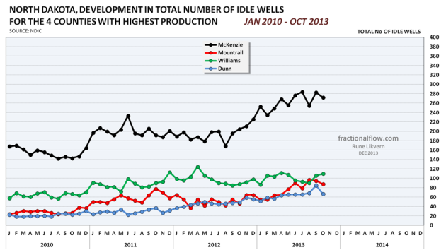 Figure 16: Chart above shows developments in number of idle wells for the 4 counties with the biggest production.