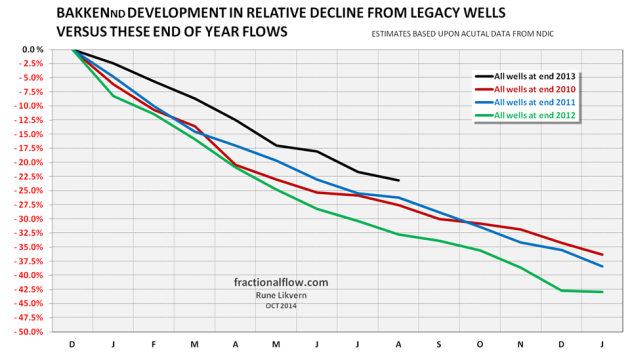 Figure 06: The chart above, based upon the NDIC data for figure 05, shows how LTO extraction in Bakken declines by vintage [end of year].