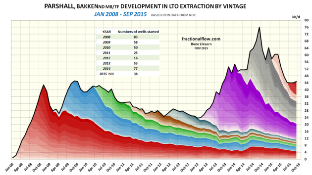 Figure 07: The above chart shows developments by vintage in LTO extraction from the Middle Bakken/ Three Forks formations in Bakken (ND) as of January 2008 and of October 2014 for the Parshall pool/field.
