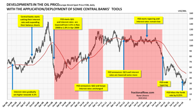 Figure 03: The chart above shows the developments in the oil price [Brent spot, black line. The red line is the smoothed one year moving average] and the time of central banks' announcements/deployments of available monetary tools to support the global financial markets which the economy relies heavily upon. The financial system is virtual and thus highly responsive. NOTES: The chart suggests some causation between FED policies and movements to the oil price. The US dollar is the world's major reserve currency and most currencies are joined to it at the hip. Oil is priced in US dollar, which makes it highly connected to US monetary and fiscal policies.