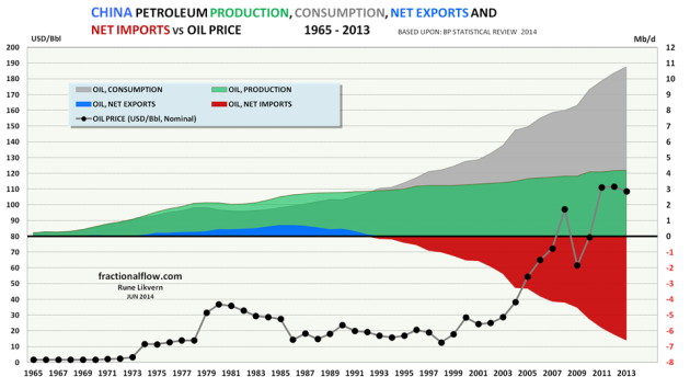 Figure 14: The chart above (areas are not stacked) shows developments in China's total petroleum consumption (grey area), production (green area), net exports (blue area) and net imports (red area) since 1965 and as of 2013 [rh scale] together with the oil price [Brent, black dots and lh scale].
