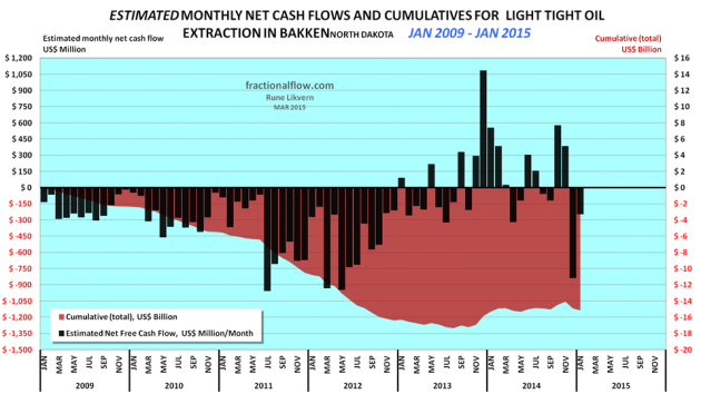 Figure 02: The chart above shows an estimate in development of cumulative net cash flows post CAPEX for manufacturing LTO wells in Bakken (ND) as of January 2009 and as of August 2014 (red area and rh scale) and estimated monthly net cash flows post CAPEX (black columns and lh scale). The assumptions for the chart are WTI oil price (realized price which is netted back to the wellhead), average well costs starting at $8 Million in January 2009 and growing to $10 Million as of January 2011 and $9 Million as of January 2013. All costs assumed to incur as the wells were reported starting to flow (this creates some backlog for cumulative costs as these are incurred continuously during the manufacturing of the wells) and the estimates do not include costs non- flowing and dry wells, water disposal wells, exploration wells, seismic surveys, acreage acquisitions etc. Economic assumptions; royalties of 16%, production tax of 5%, an extraction tax of 6.5%, OPEX at $5/Bbl, transport (from wellhead to refinery) $12/Bbl and interest of 5% on debt (before any corporate tax effects) and income from natural gas/NGPL sales (which now and on average grosses around 1Mcf/Bbl). Estimates do not include the effects of hedging, dividend payouts and retained earnings. Estimates do not include investments in processing/transport facilities and externalities like road upkeep, etc. The purpose with the estimates presented in the chart is to present an approximation of net cash flows and development in total use of primarily debt for manufacturing of LTO wells. The chart serves as a proxy of the aggregate cash flow for all oil companies in Bakken(ND).