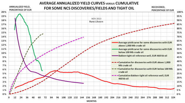 Figure 1: Chart above shows relative developments in annualized yield curves (lh scale) of oil for so-called elephants (Norwegian deep water discoveries estimated to hold ultimate recoverable reserves (EUR) above 1,000 million barrels with crude oil [red lines]). Small discoveries (Norwegian deep water discoveries estimated to hold ultimate recoverable reserves (EUR) below 100 million barrels with crude oil, [green lines]). The reference tight oil well for Bakken [violet lines]. The cumulative versus time is plotted against the rh scale.  Note also the short high flow life cycles of small deep water developments and tight oil.