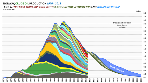 """Figure 1: The chart shows the historical production (or more precisely extraction) of crude oil (by discovery/field) for the Norwegian Continental Shelf (NCS) with data from the Norwegian Petroleum Directorate (NPD) for the years 1970 - 2013. The chart also includes a forecast for crude oil production from discoveries/fields towards 2040 based on reviews on individual fields, NPD's estimates of remaining recoverable reserves, the development/forecast for the R/P ratio etc. as of end 2013. Further, the chart shows a forecast for total crude oil production from sanctioned discoveries/fields (green area, refer also Figure 2) and expected contribution from Johan Sverdrup (blue area) [at end 2013 estimated at 2.23 Gb; [Gb, Giga  barrels, refer also figure 3]  which is now scheduled to start flowing late 2019. """"Sanctioned Developments"""" in Figure 1 represents the total contributions from 13 sanctioned developments of discoveries now scheduled to start to flow between 2014 and 2017."""