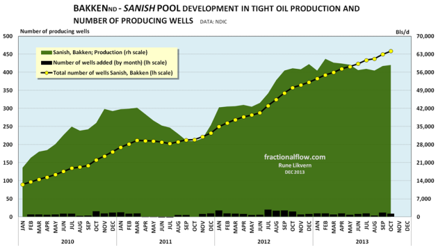 Figure 10: The chart above shows the development in total tight oil production for the Sanish pool, dark green area, rh scale. The chart also shows the development in the total number of wells (yellow circles connected by black lines) plotted against lh scale. The black columns at the bottom shows a month over month changes in wells (pH scale). NOTE: The chart does not include wells and production from wells on confidential list.