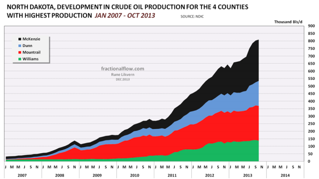 Figure 06: The chart above with the stacked area shows development in (total) reported oil production for the 4 counties with the biggest production .