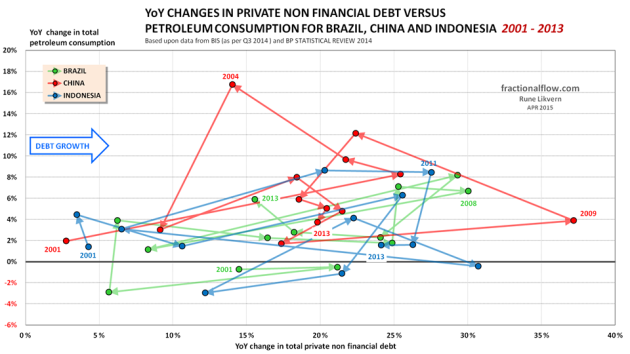 Figure 13: The chart above shows the YoY changes in total private non financial debt [horizontal axis] plotted versus the YoY changes in total petroleum consumption [vertical axis] for Brazil [green dots connected by a green line], China [red dots connected by a red line] and Indonesia [blue dots connected by a blue line] from 2001 to 2013. The lines have arrows to show the direction and some years indicated to improve identification of movements.