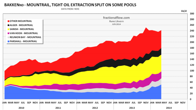 """Figure 09: The chart above shows development for oil extraction in Mountrail county in North Dakota. The extraction developments have been split to show developments for some of the """"old"""" sweet spots/pools. NOTE: The total oil extraction includes extraction from wells on confidential list. The extraction from the shown pools does not include extraction from wells on confidential list, thus actual extraction from these pools should be expected to be somewhat higher than shown in the chart Extraction from other Mountrail should thus be expected to be corresponding lower."""